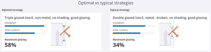 optimale instelling glazing ratio