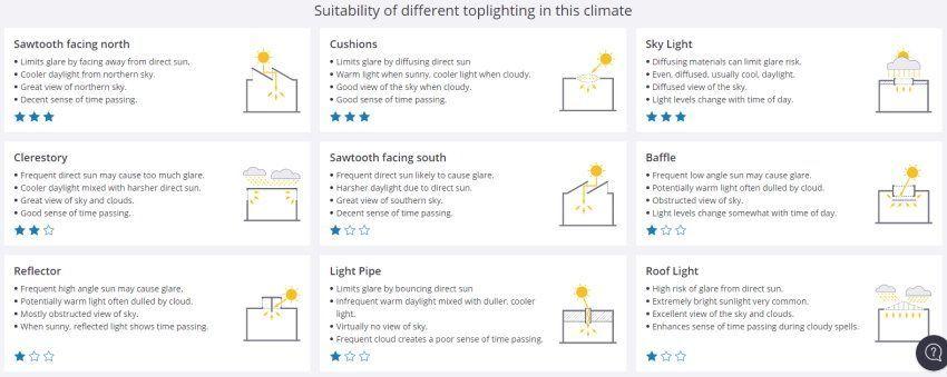 predesign toplighting